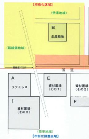 市街化調整区域内の土地評価の注意点